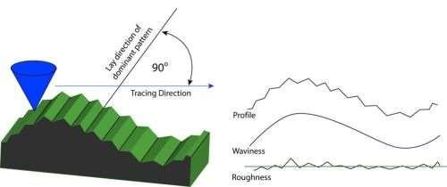tracing waveforms