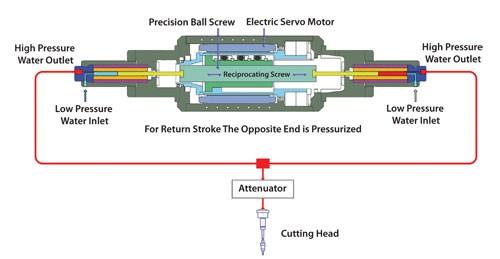 electric servo pump