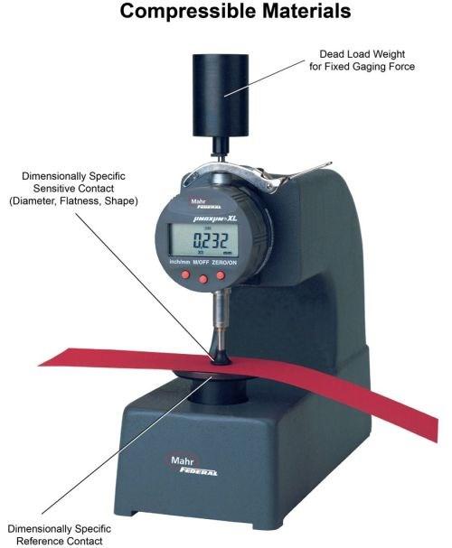measuring compressible materials