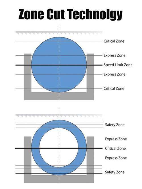 Danobat's Zone Cutting System