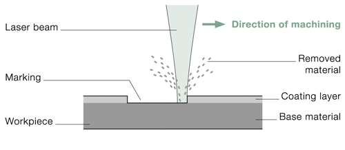 laser marking ablation trumpf