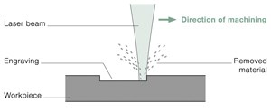 laser marking annealing trumpf