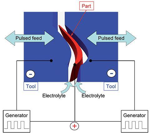Emag PECM process