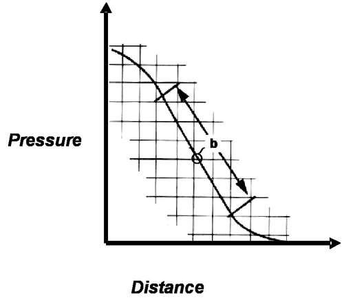 Figure 1: pressure over distance