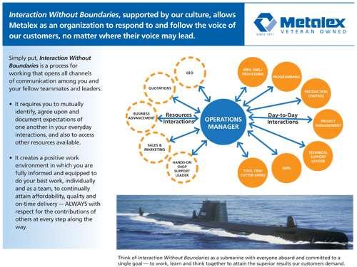 submarine team culture
