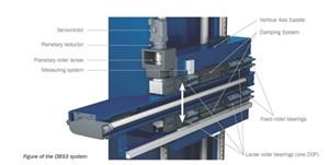 Soraluce Dynamic CNC Ram Balance System