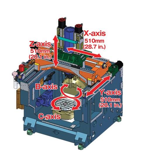 five-axis NMV5000DCG