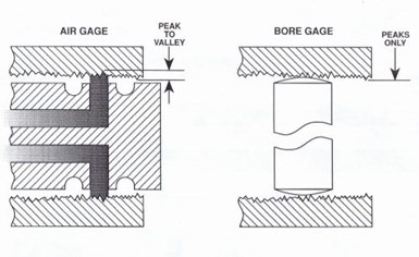 Air Gage Illustration