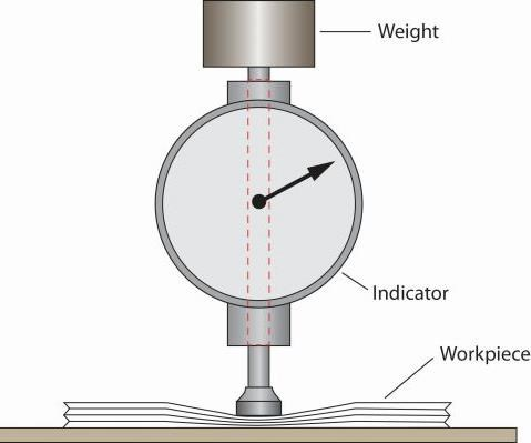 figure of gage