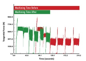 NC optimization software