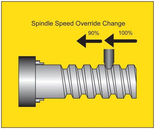FANUC America 0i-TD CNC arbitrary speed threading option