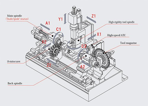 TMU1 machine's primary components