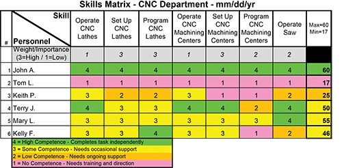 in this version of the matrix a level of importance has been assigned to each skill although weighting techniques will vary i have used three categories