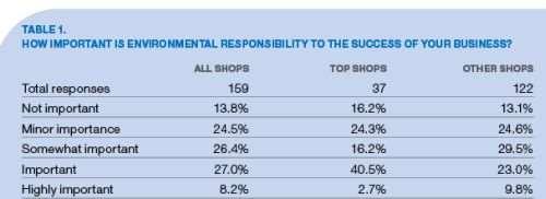 environmental responsibility table