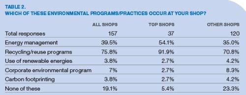 environmental programs/practices table