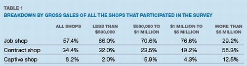 Table 1: Breakdown by Gross Sales of All the Shops That Participated in the Survey