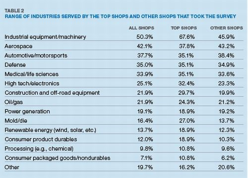 Table 2: Range of Industries Served by the Top Shops and Other Shops That Took the Survey