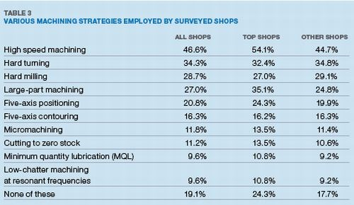 Table 3: Various Machining Strategies Employed by Surveyed Shops