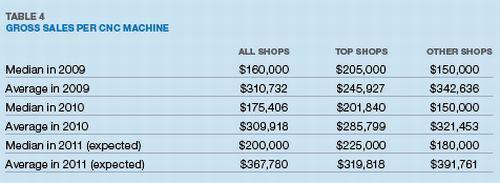 Table 4: Gross Sales Per CNC Machine