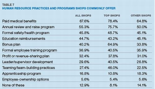 Table 7: Human Resource Practices and Programs Shops Commonly Offer
