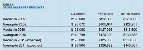 Table 8: Gross Sales Per Employee