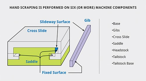 Diagram illustrates the six component surfaces typically hand scraped on a CNC machine tool