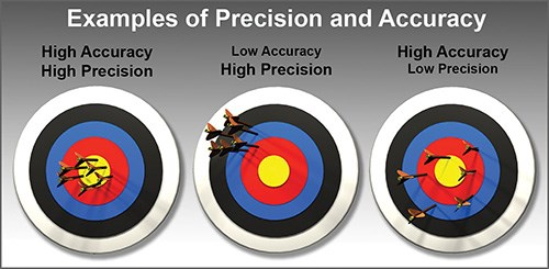 examples of precision and accuracy