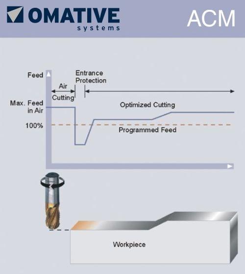 Omative Systems Adaptive Software