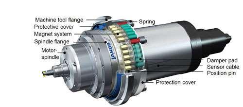 Jakob system cutaway