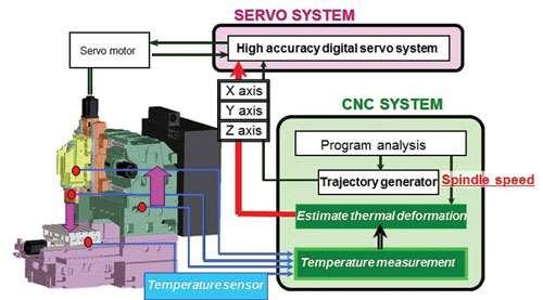 VMC diagram