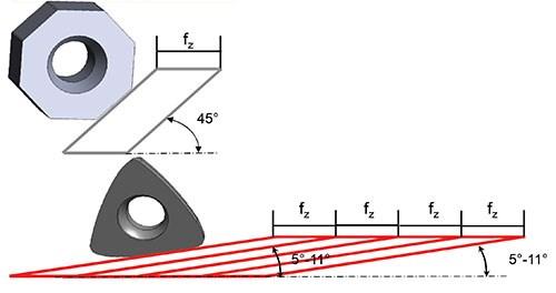 lead angles