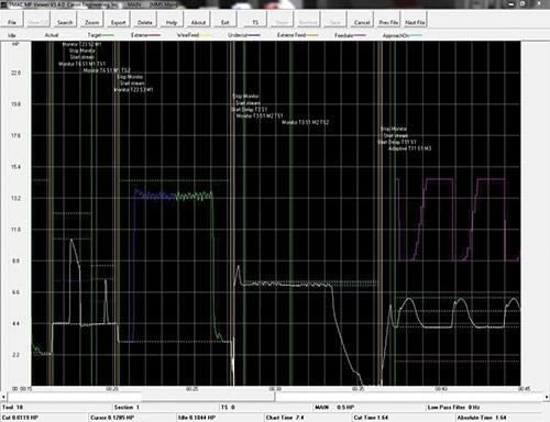 bar graph on control unit