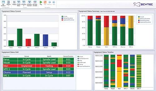 Scytec DataXchang dashboard