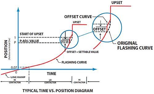 weld curve chart