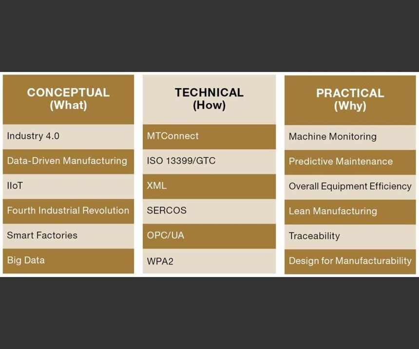 Data-driven manufacturing deconstructed