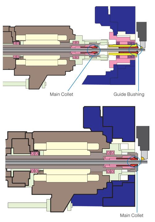 Swiss-type lathe with and without guide bushing