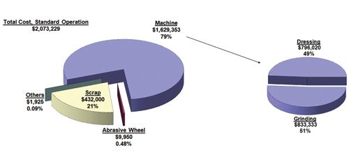 chart showing the cost breakdown
