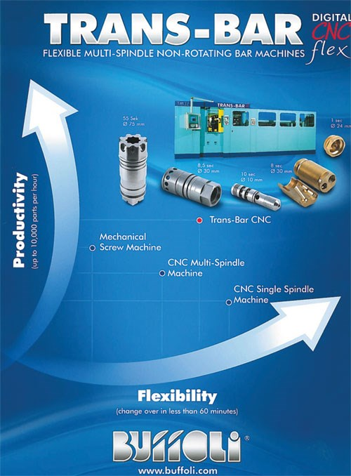 Buffoli Trans-Bar Digital CNC flex machine brochure