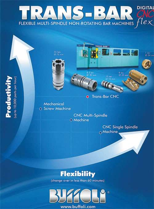 Buffoli Trans-Bar Digital CNC flex machine brochure