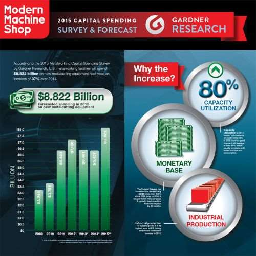 U.S. Investment in Machine Tools Poised to Reach Remarkable Level ...