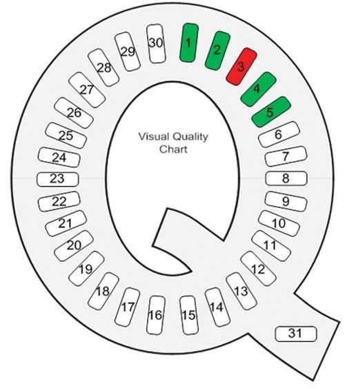 quality chart
