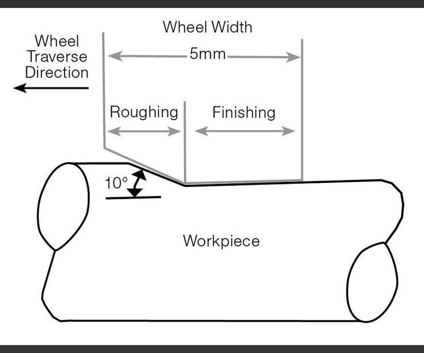 La mayoría del desgaste de la rueda ocurre en la esquina donde esas dos áreas hacen transición, y las tasas de desgaste son esencialmente las mismas para pasadas superficiales o profundas.