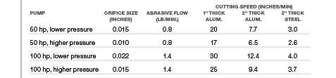 waterjet comparisons table