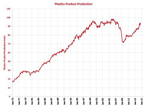 plastic production graph