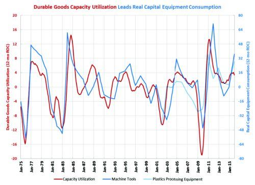 capital equipment consumption
