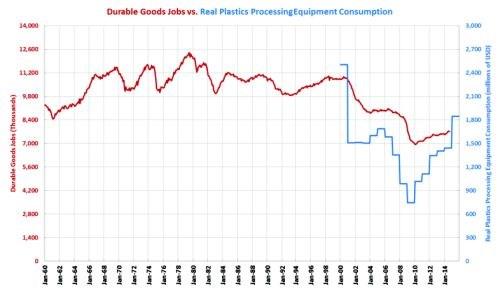 manufacturing job graph