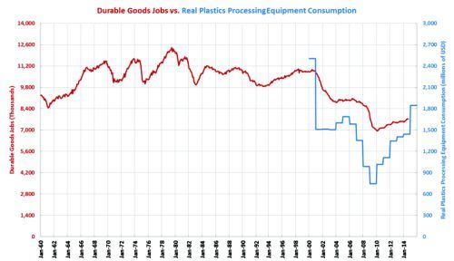 manufacturing job graph