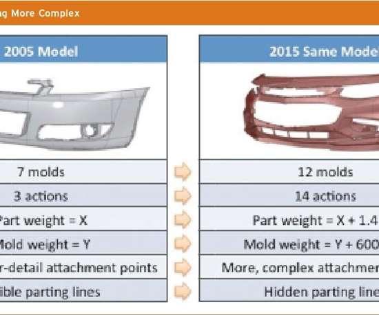 mold model