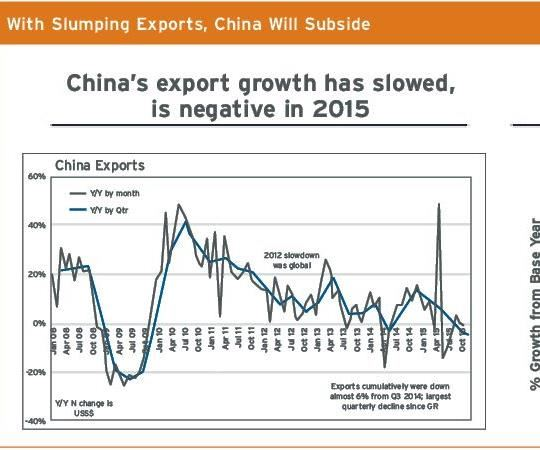 china's export growth