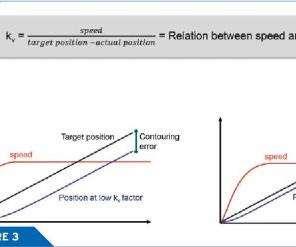 Kv factor